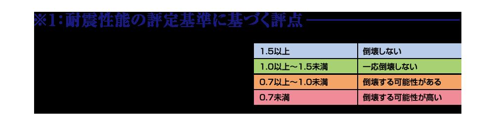 ※1:耐震性能の評定基準に基づく評点