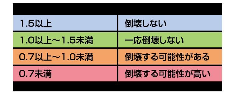 ※(財)日本建築防災協会「木造住宅の耐震診断と補強方法」参照。
