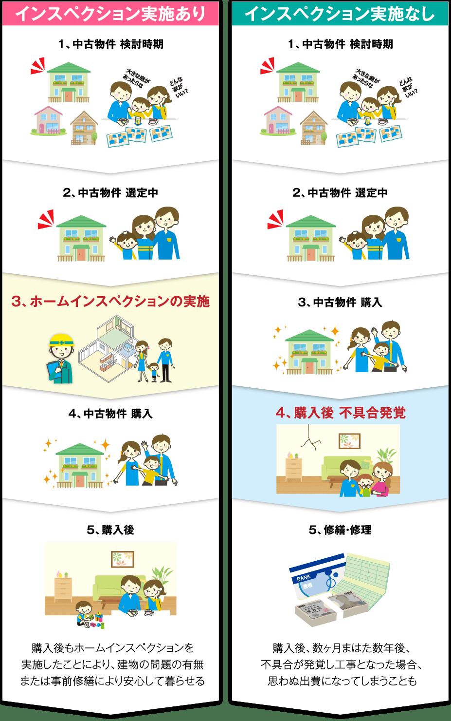 ホームインスペクション実施と不実施の比較の図