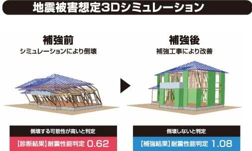 地震被害想定3Dシミュレーション